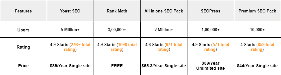 Price compare seo plugin